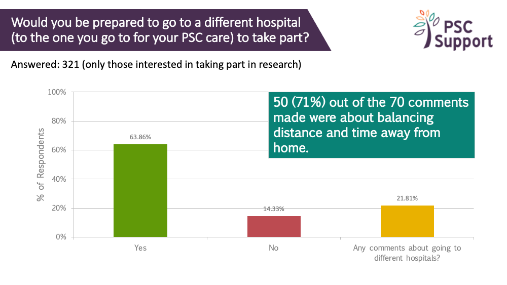 2019 Research survey attending different hospital