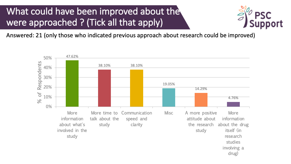 2019 Research survey what could have been improved about the approach