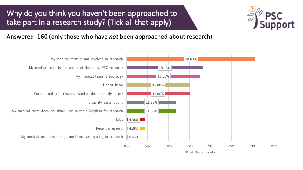 2019 Research survey why were you not approached