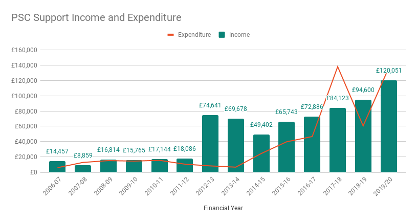Income and Expenditure 2019-20